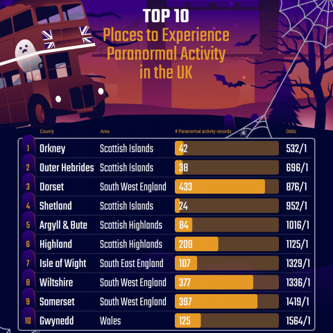 Top 10 Places To Experience Paranormal Activity In The UK